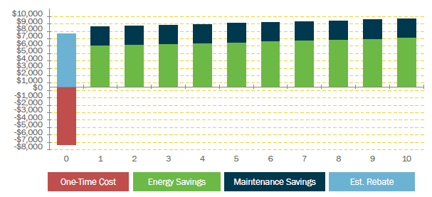 Lighting renovation project cost compared to savings, showing significant upside. Renovation reduces energy costs and improves sustainability