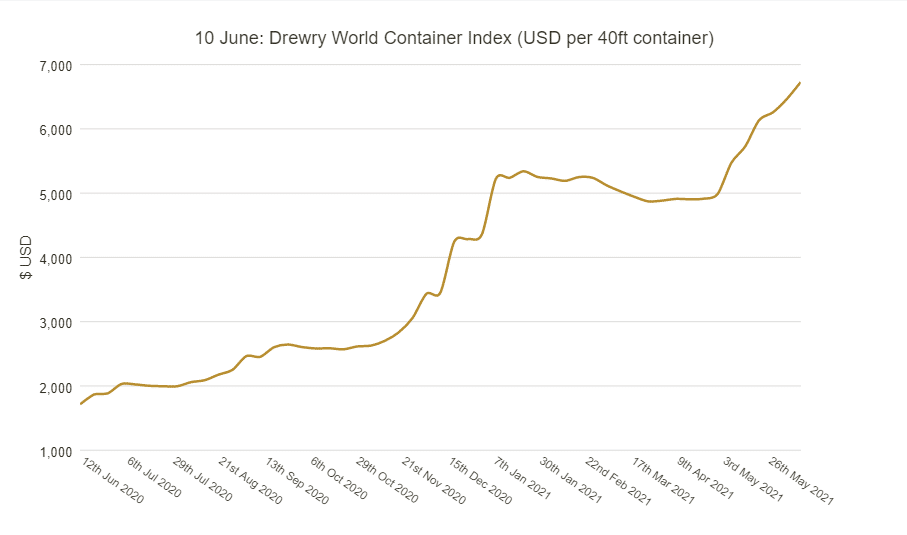 Drewry World Container Index for global freight rates as of June 10th 2021